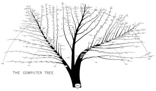 JF Ptak Science Books: Computer Tech/History