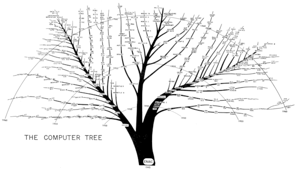 JF Ptak Science Books: The Family Tree of Computer