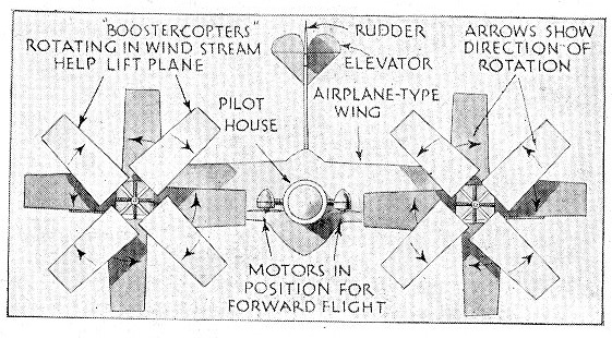 JF Ptak Science Books: The Flying Whirligig of 1935