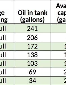 gallon oil tank chart erkal jonathandedecker also fuel gauge charts best picture of anyimage rh