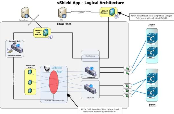 vShield App 4.1 and above Logical Architecture