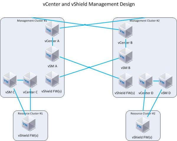 vShield Management Logical Design