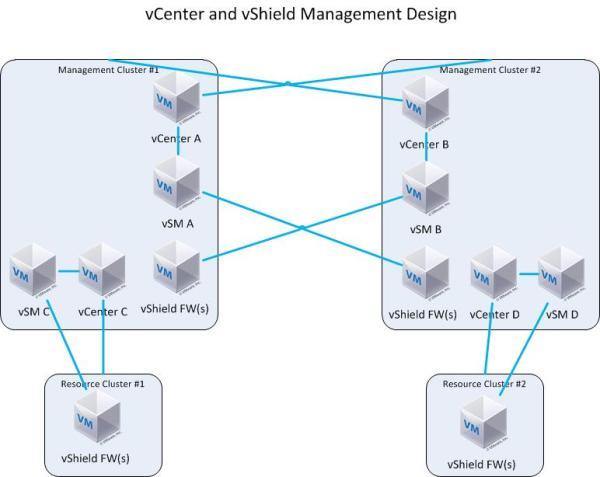 vShield Management Logical Design