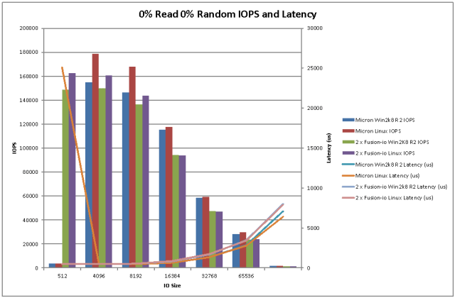 Sequential Write IOPS and Latency