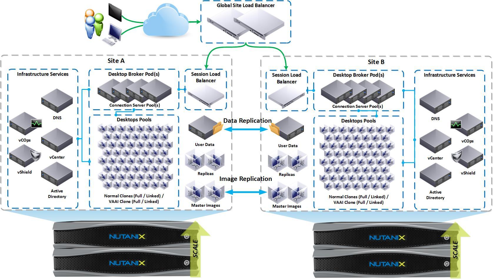 Nutanix Vdi Ex le Architecture For 20k To 200k Power User Desktops