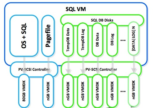 SQL Server Disk Layout