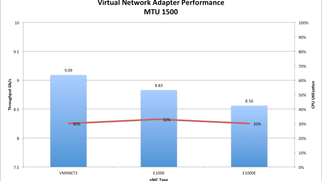 VMware vSphere 5.5 Virtual Network Adapter Performance