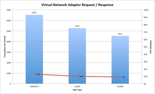 vNIC RR Between Hosts