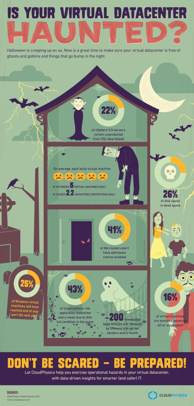 Halloween-infographic-virtual-datacenter-haunted.jpg