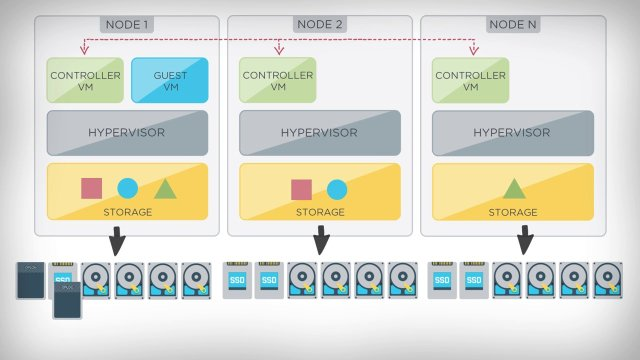 How Nutanix Works – Simple Educational Videos from @NutanixEDU