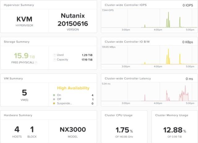 SQL DB Nutanix Acropolis Hypervisor Cluster
