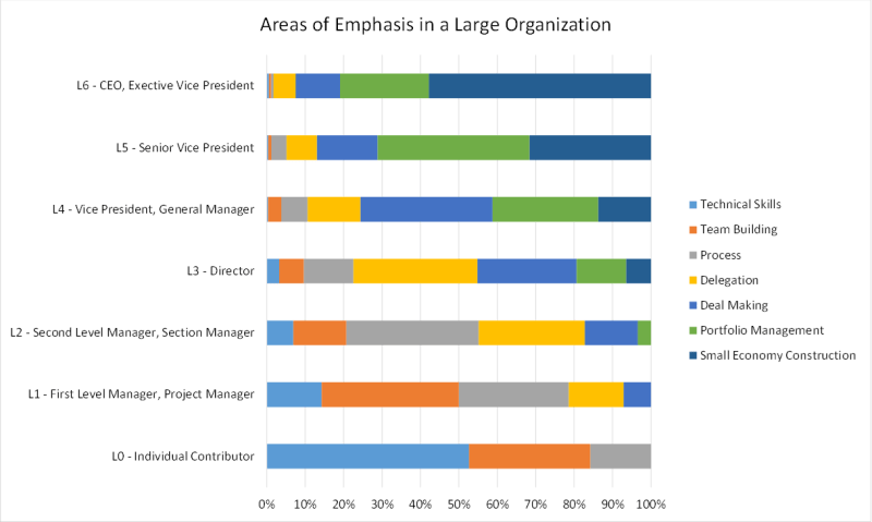 Areas of Emphasis Chart