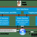 IoT Conceptual Framework