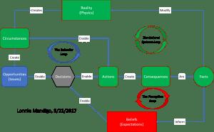 Decision Cycle, Rev. 2