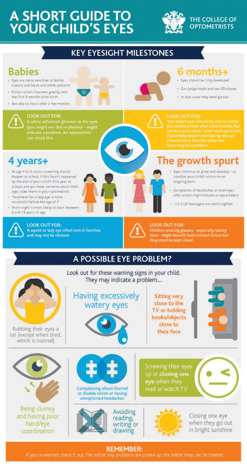 A short guide to your child's eyes infographic