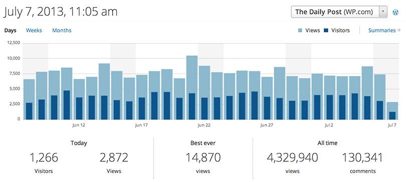 WordPress Web Analytics