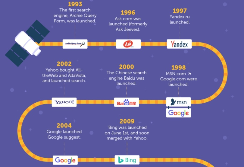 Search Engines and Algorithms History