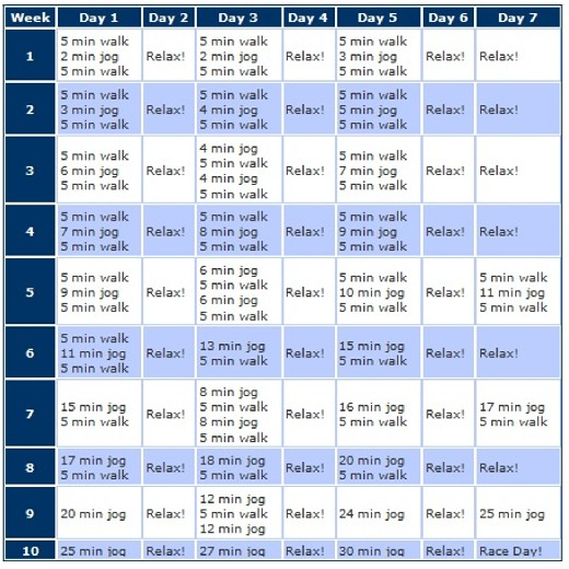 Couch To 5k Treadmill Workout AV Workout