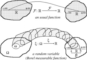 Day #43 : Introduction to Functions of One Random Variable