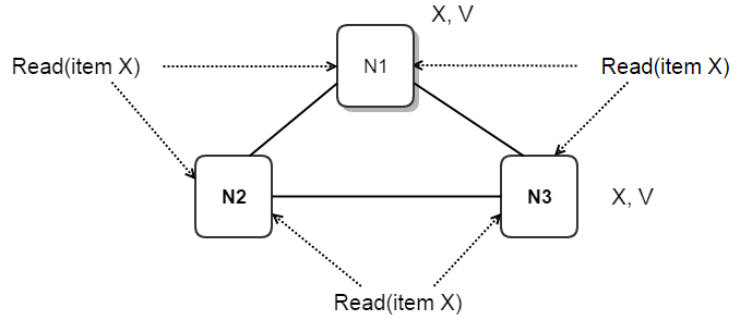Notes on Distributed Systems (Part 1) – Loonytek