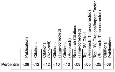 Productivity Metrics and Peer Review Scores