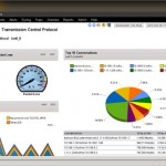 SolarWinds Orion Netflow Traffic Analyzer