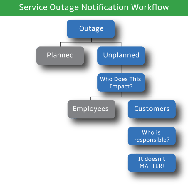 Outage-Notification-Diagram