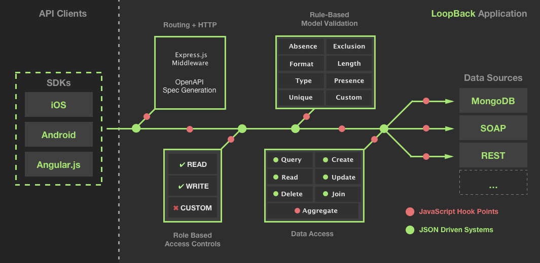database architecture diagram wiring for house db south africa loopback - node.js framework