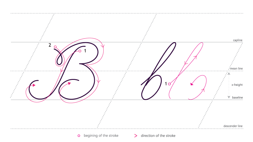 How to write a b in cursive