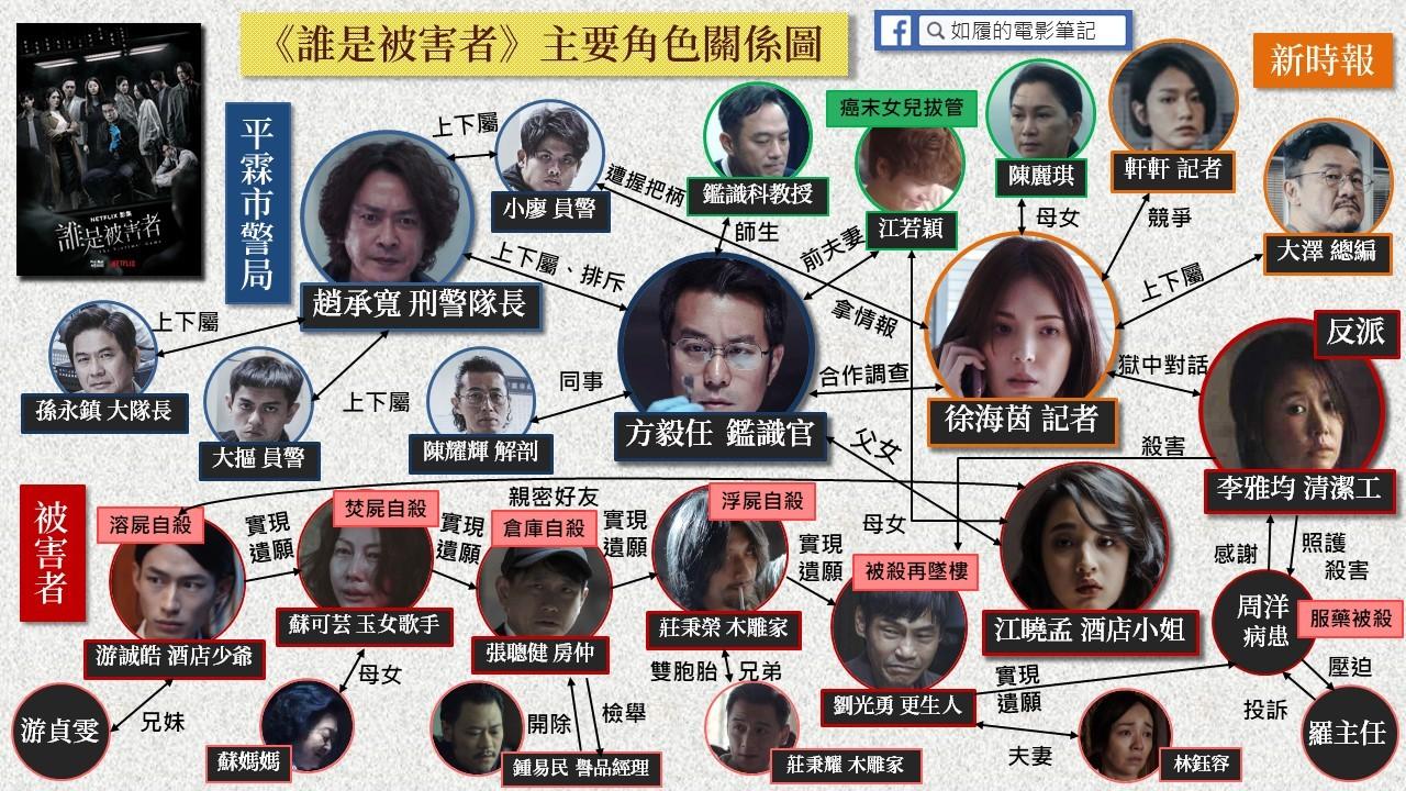 【解析】《誰是被害者》演員角色篇:成就好評的功臣 - 如履的電影筆記