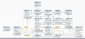 Entity Relationship Diagram Mysql Server – Periodic