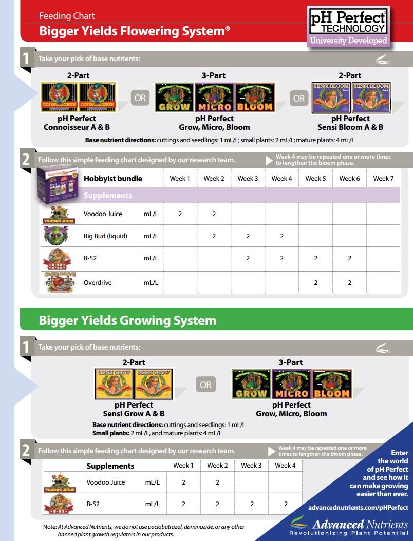 Advanced Nutrients Feeding Chart : advanced, nutrients, feeding, chart, Advanced, Nutrients, Feeding, Schedule, Autoflower, Lopaste