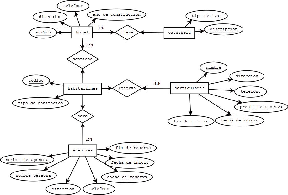2010 visio er diagram rv inverter wiring modelos entidad relacion (trabajo) | lopez99's blog