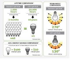 Piden apresurar cambio de lámparas ahorradoras en delegaciones - Foto innovalights.com