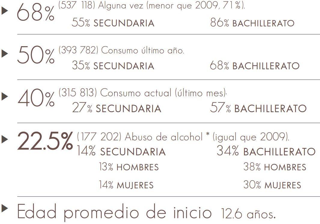 Consumo Drogas DF 2014_2