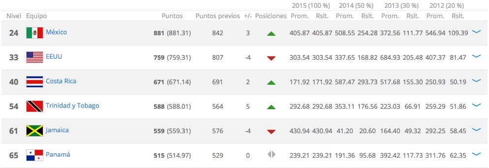 México sigue liderando el ranking de CONCACAF