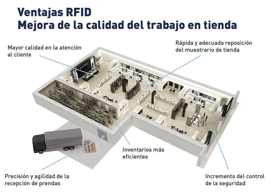 Ventajas_RFID
