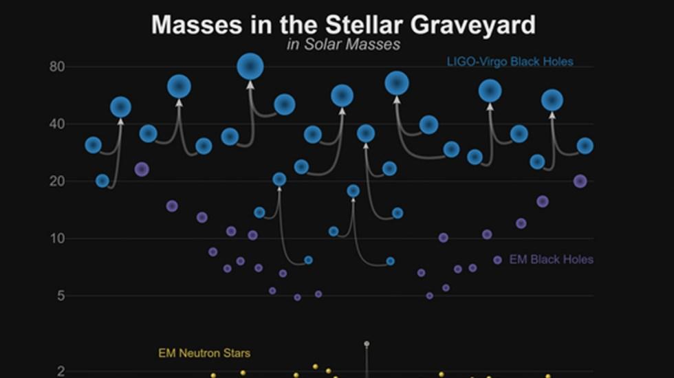 Detectan ondas gravitacionales por la colisión de agujeros negros - Foto de Ligo