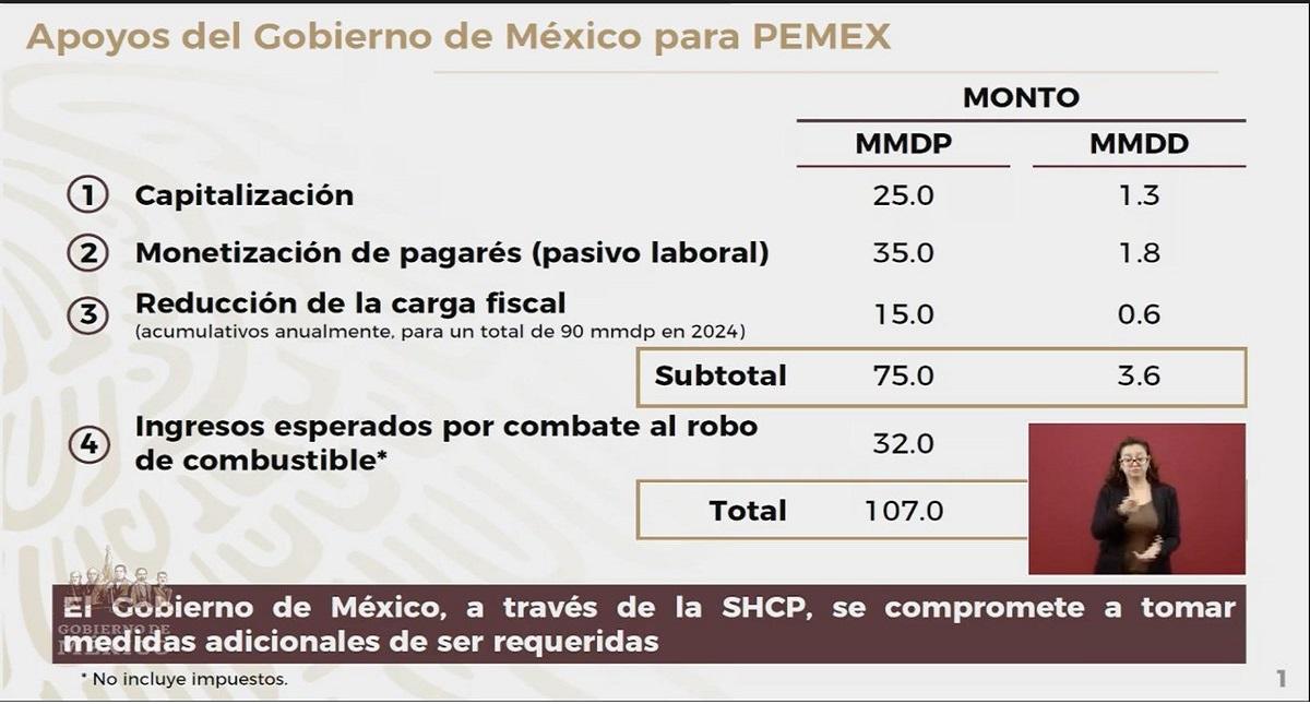 Apoyos del Gobierno Federal para Pemex. Captura de pantalla