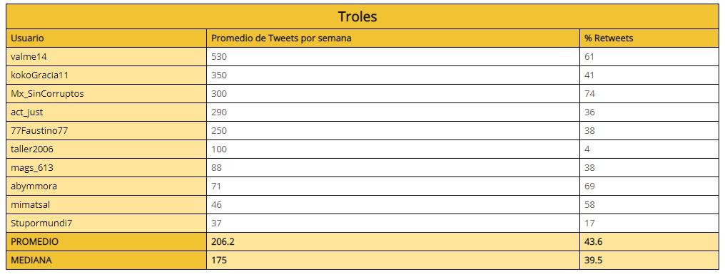 Usuarios de Twitter identificados como troles, por Signa_Lab. Foto de ITESO