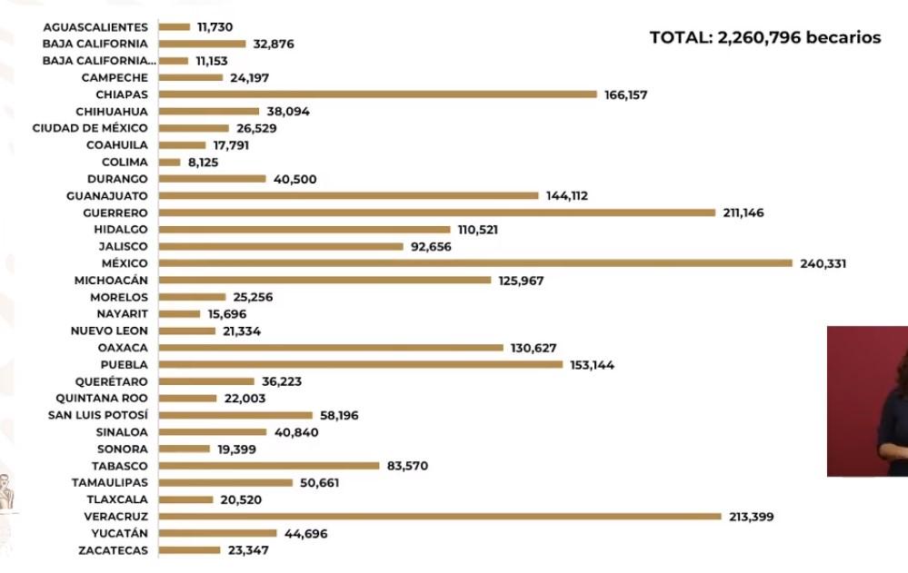 Alcance de las becas Educación Básica. Captura de pantalla