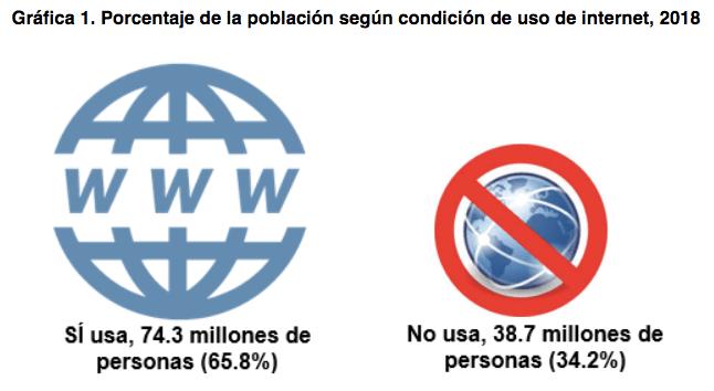 internet inegi