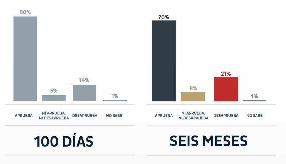 López Obrador: Evaluación de seis meses