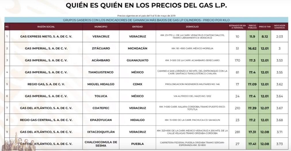 Gaseras que venden más barato el Gas LP por Cilindro al 15 de mayo de 2019. Captura de pantalla