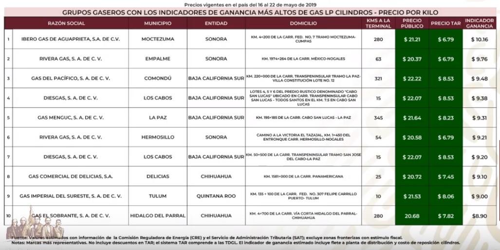 Gaseros más caros de Gas LP Cilindros al 22 de mayo de 2019. Captura de pantalla