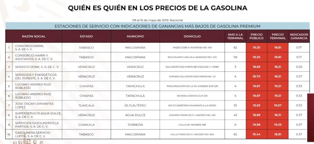 Gasolineras que cobran más barato la Gasolina Premium al 15 de mayo de 2019. Captura de pantalla