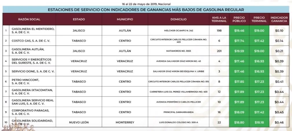 Gasolineras que venden más barato la gasolina Magna al 22 de mayo de 2019. Captura de pantalla