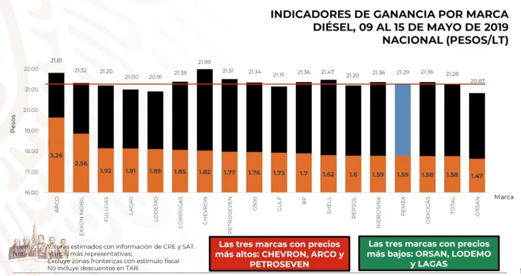 Precios del diésel por marca al 15 de mayo de 2019. Captura de pantalla