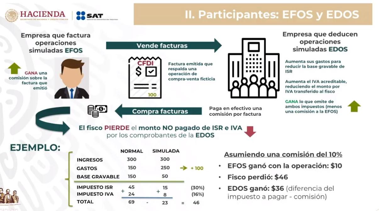 Siete factureras ayudan a evasores en Hidalgo, detecta SAT