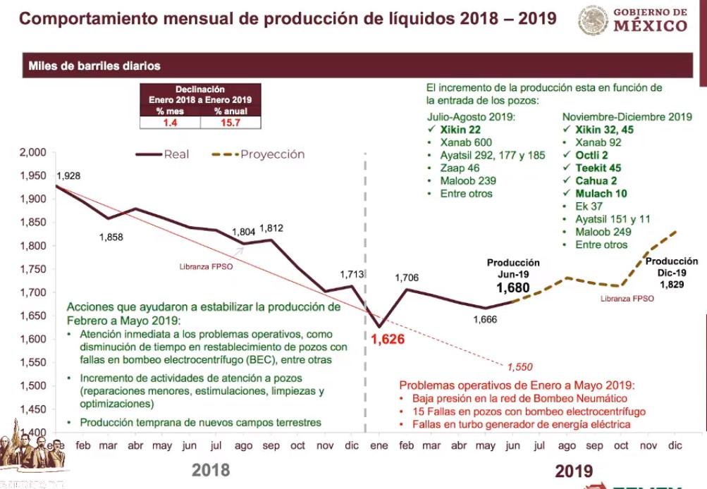 Estimaciones de producción petrolera. Captura de pantalla